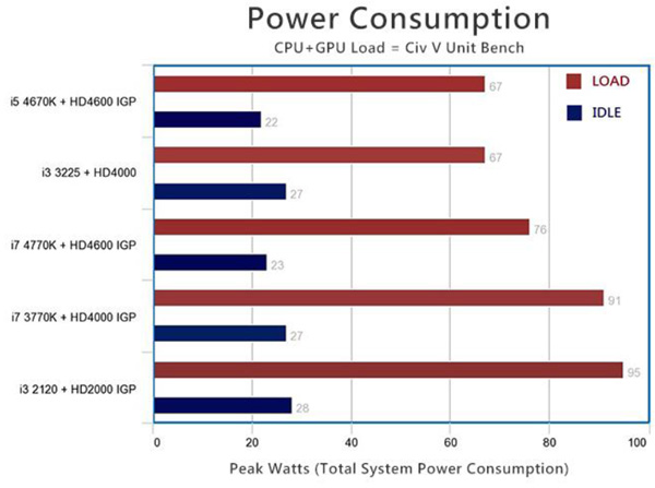 Power Consumption of Haswell