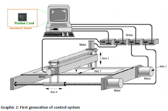 First Generation of Control System