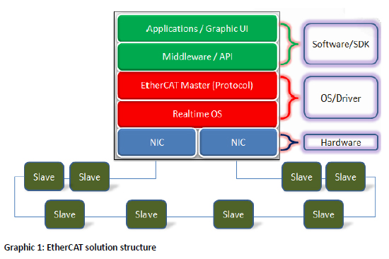 EtherCAT Structure