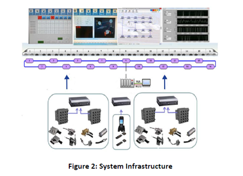 System Infastructure