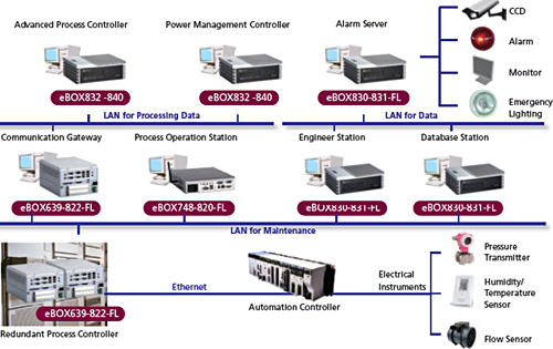 Embedded Industrial Controller