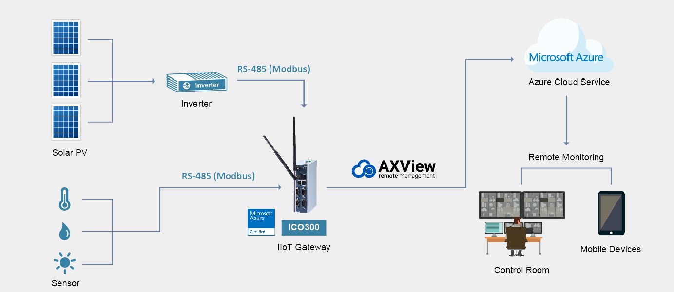 Architecture of Solar Energy Solution with AXView
