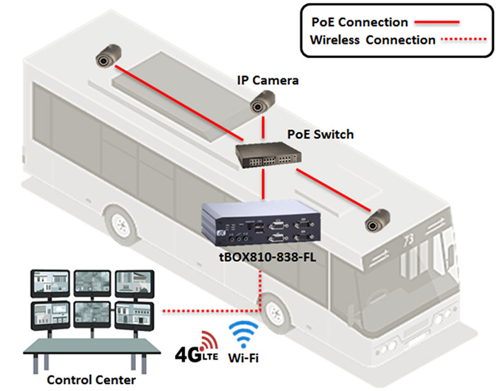 Bus Surveillance tBOX810-838-FL Diagram