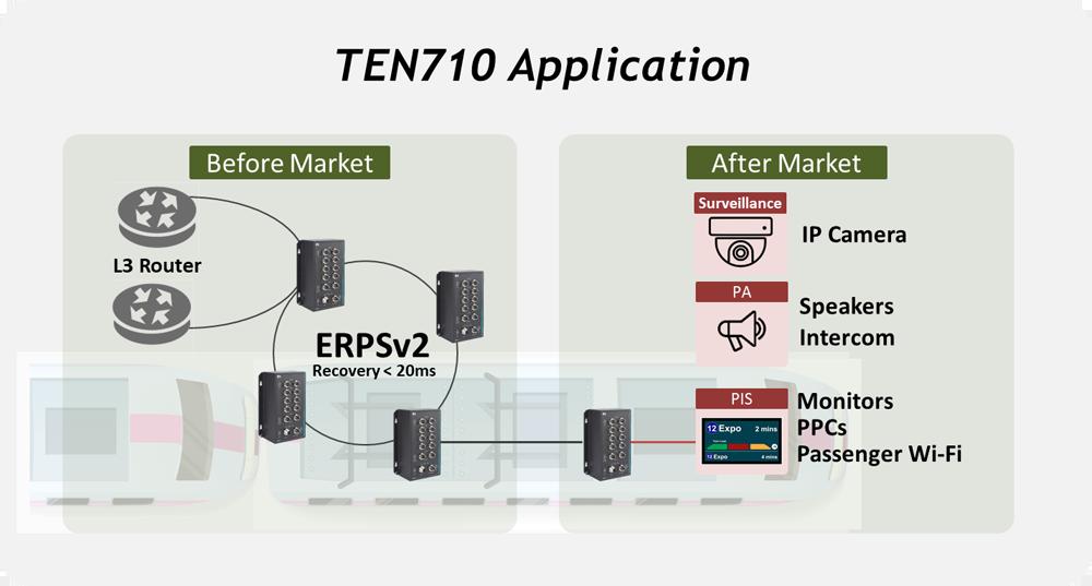 TEN710